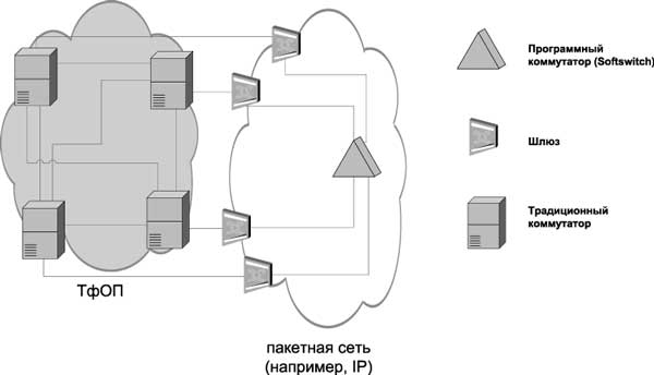 2 приведена схема построения